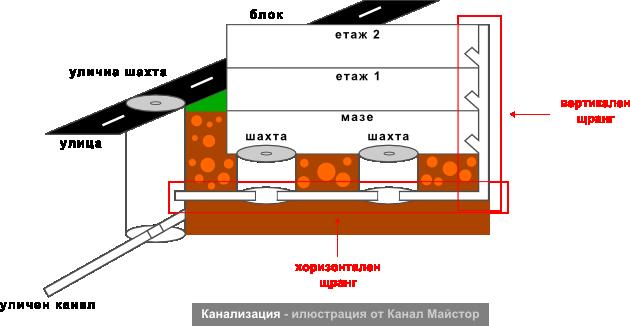 Канализация - илюстрация от Канал Майстор