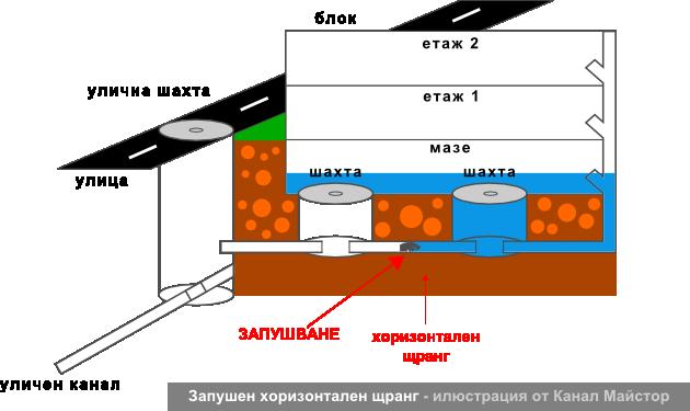 Запушен хоризонтален щранг - илюстрация от Канал Майстор
