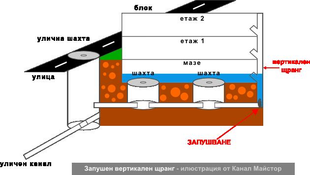 Запушен вертикален щранг - илюстрация от Канал Майстор