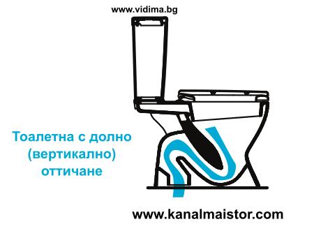 Тоалетна с долно (вертикално) оттичане