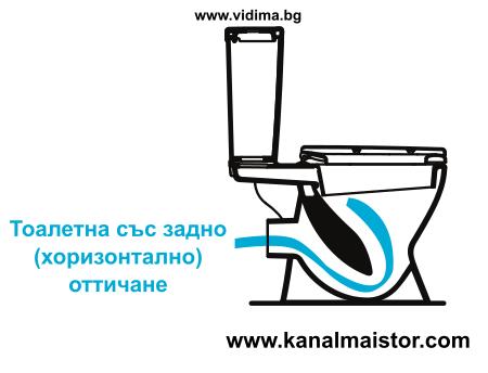 Тоалетна със задно (хоризонтално) оттичане