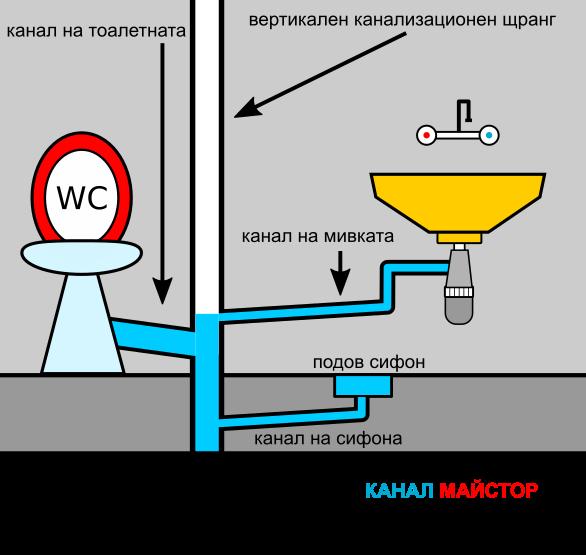 Примерна илюстрация на канализация на баня включваща мивка, тоалетна и подов сифон