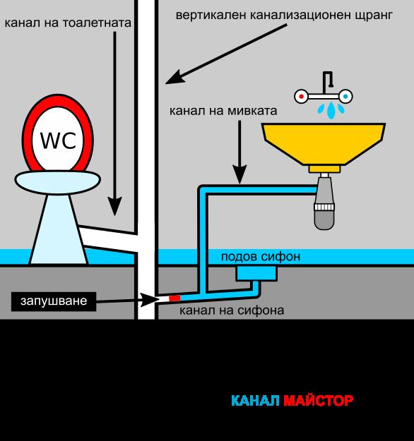 Смесителят над мивката е пуснат да тече, но водата не връща от мивката, а от подовият сифон, поради запушването на общият им канал и наводнява банята.