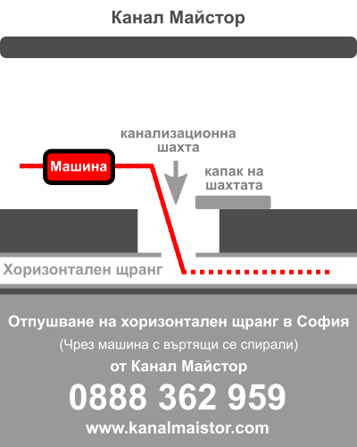 Отпушване на хоризонтален щранг в София от Канал Майстор
