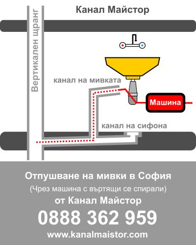 Отпушване на мивки в София от Канал Майстор