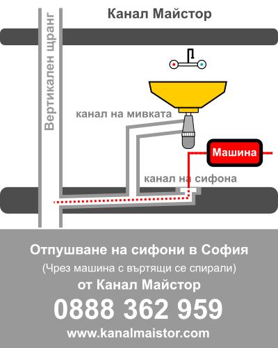 Отпушване на сифони в София от Канал Майстор