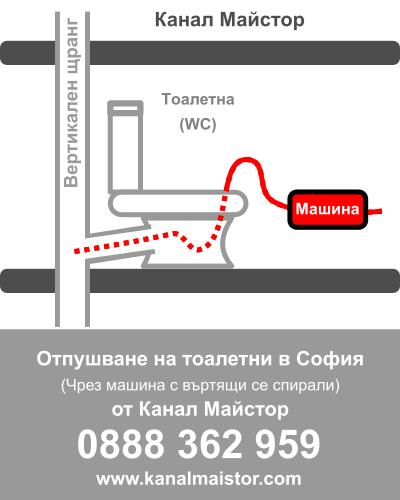 Отпушване на тоалетни в София от Канал Майстор