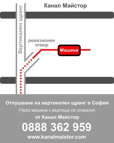 Отпушване на вертикален щранг в София от Канал Майстор